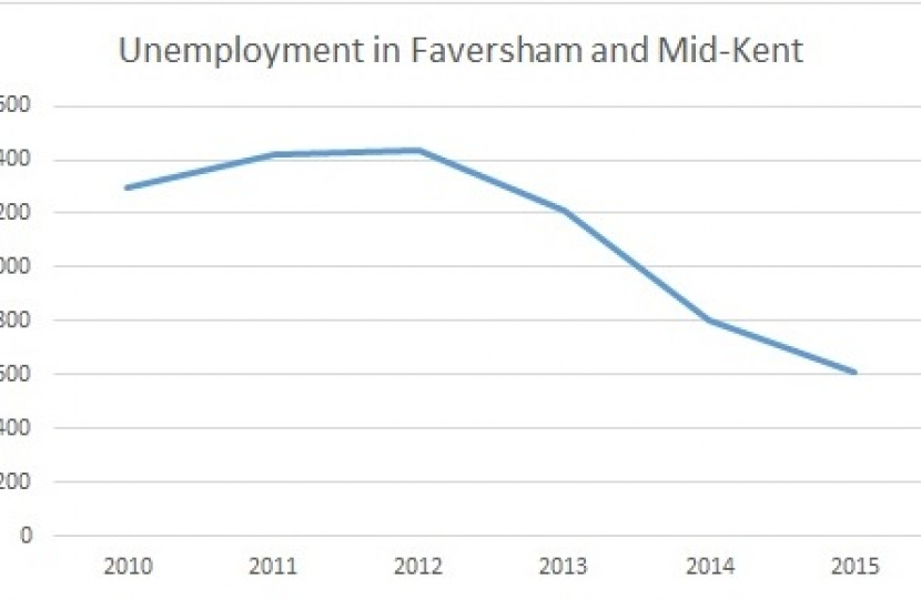 Unemployment in Faversham and Mid-Kent